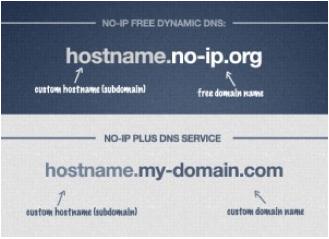 Hostnames vs Domain name