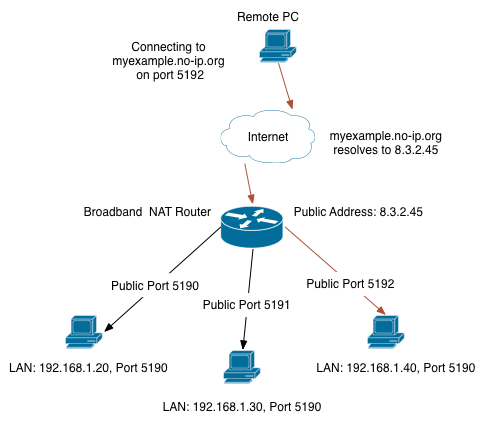 Multiple Servers Behind a NAT Router | Support | No-IP